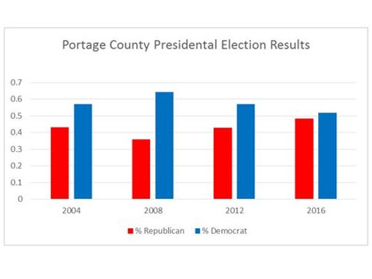 Portage County's presidential election results from 2004 to 2016.