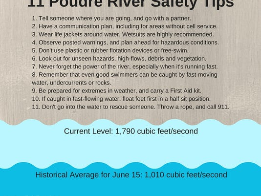 11 Poudre River Safety Tips