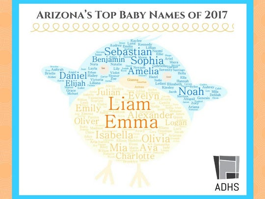 Baby names come and go, but these are the most popular names of 2017