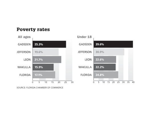 The poverty rates for Tallahassee Metropolitan Statistical Area.