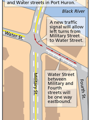 Military and Water streets