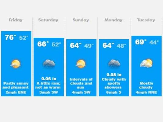 635805809113289662-weather