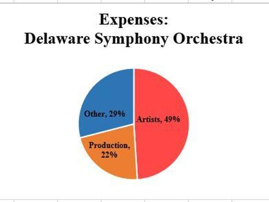DSO expenses
