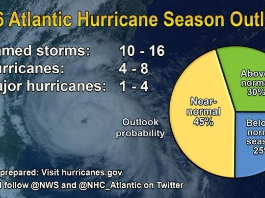A look at the number of storms predicted for the 2016 hurricane season.