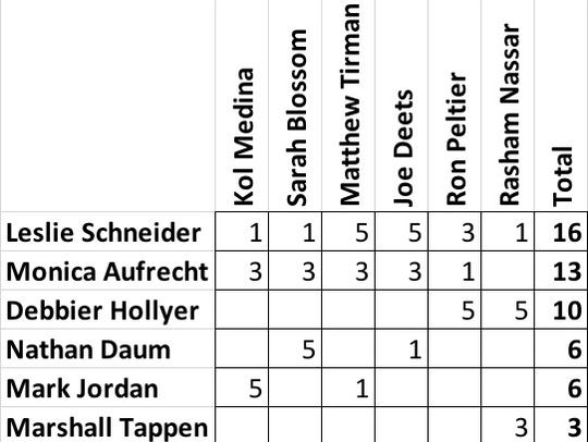 How each Bainbridge City Council member voted after