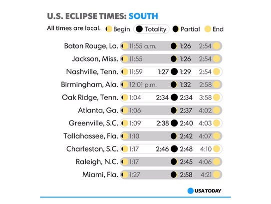 Eclipse times for selected cities in the southern United