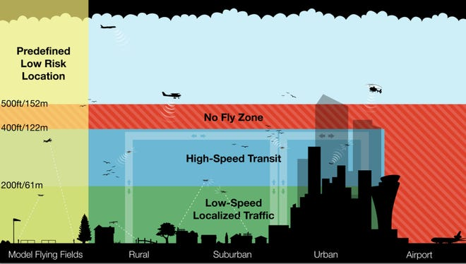 A slide presented by Gur Kimchi, vice president of Amazon Prime Air, at an Unmanned Aerial Systems Traffic Management convention hosted by NASA and the Silicon Valley Chapter of the Association of Unmanned Vehicle Systems International at NASA's Moffett Field in Mountain View, Calif. On July 28, 2015. Kimchi suggested that the airspace below 500 feet be divided up into layers for different types of traffic.