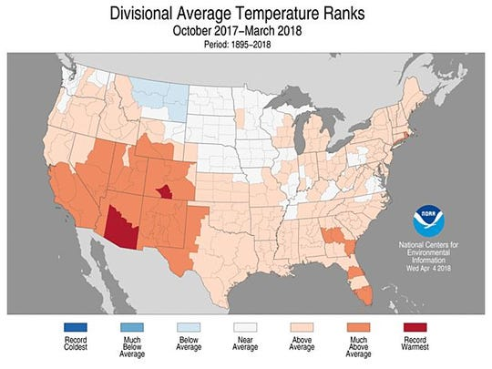 Arizona set a record for warmth during the 2017-18