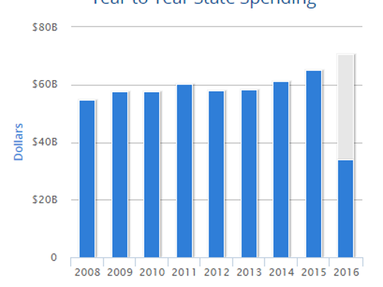 This graph shows state spending in Ohio.