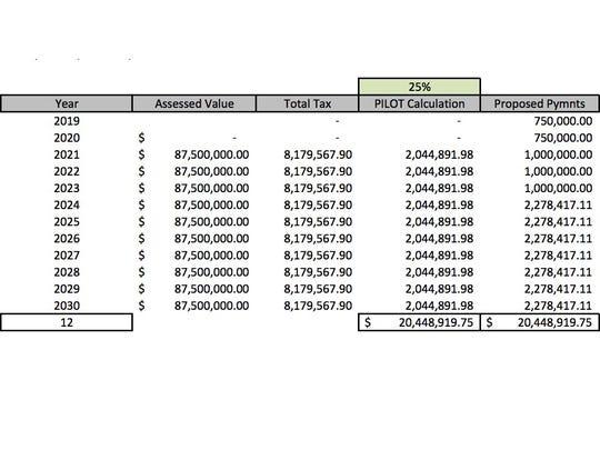 The Cincinnati Public Schools Board 12-year deferred payment schedule for FC Cincinnati.