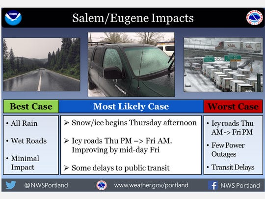 Potential impact of Friday freezing rain.