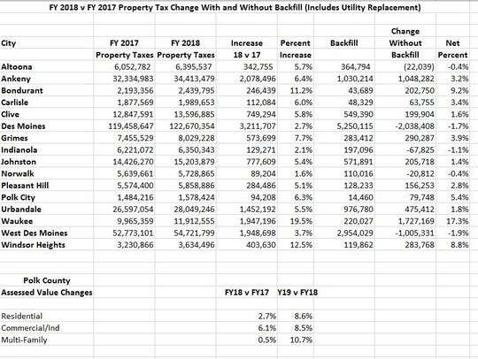 Backfill payments for cities.