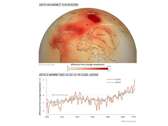 Yearly temperatures since 1900 compared to the average