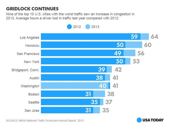 most-congested-cities online