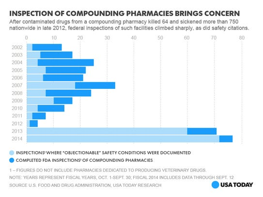 inspection of compound pharmacies