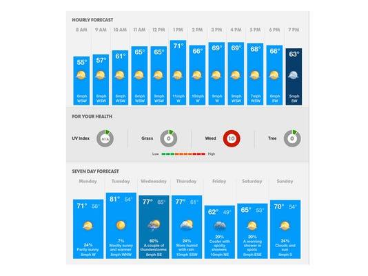 weatherusethis
