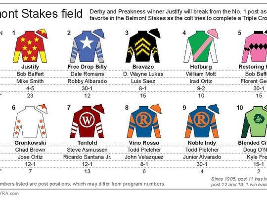 Belmont Stakes draw