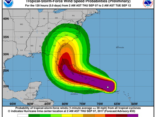 Hurricane winds forecast