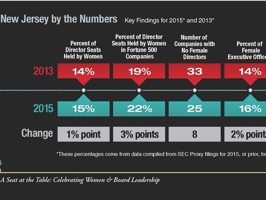 A breakdown of some of the statistics of Executive