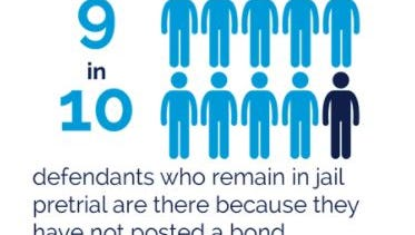 9 in 10 defendants who remain in jail pretrial are there because they have not posted a bond.