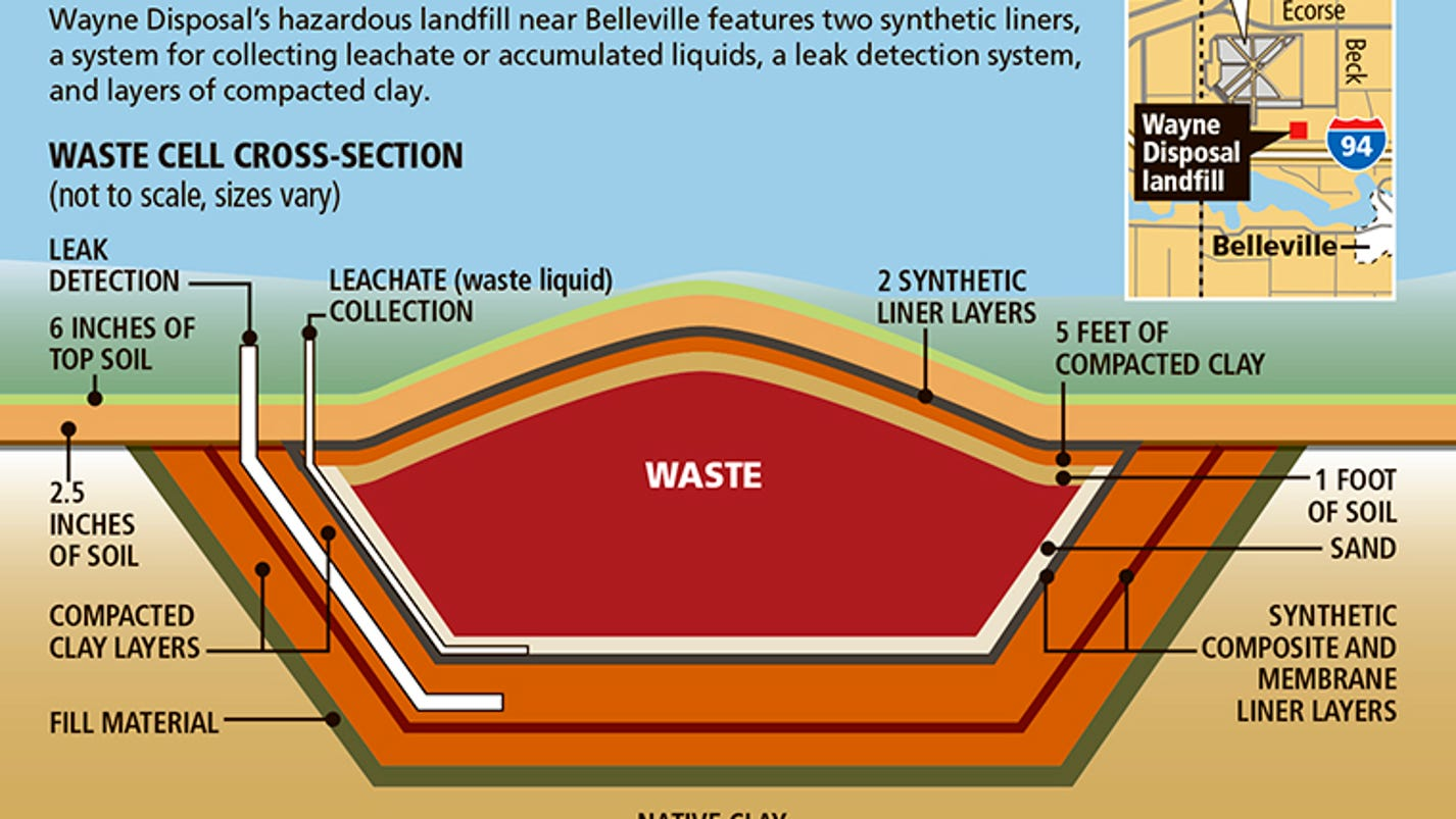 Landfill Taking Radioactive Waste Has History Of Violations  Leaks  Fires