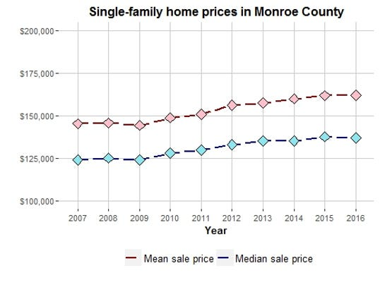 Monroe County home sales