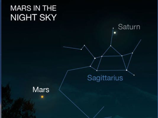 636677158713421531-Mars-where-to-look-in-sky.JPG