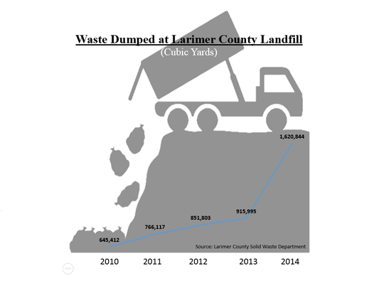 Waste dumped at the Larimer County landfill