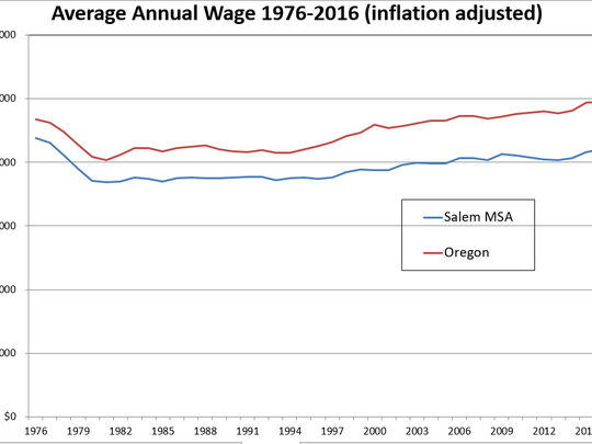 An Oregon Employment Department chart showing average