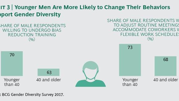How Millennial Men Can Help Break the Glass Ceiling_ex03_tcm-174649