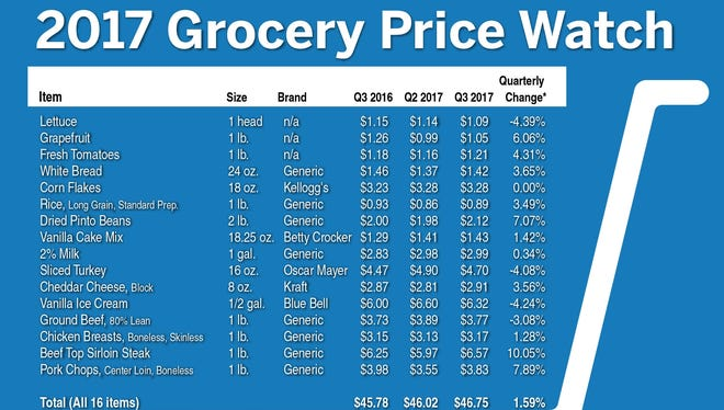 Texas grocery prices are up slightly for the quarter.