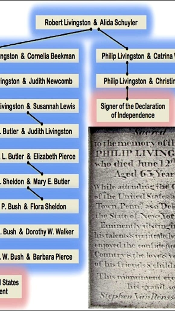 Chart connecting the 41st United States President George H. W. Bush with Philip Livingston, a signer of the Declaration of Independence (S. H. Smith 2016)