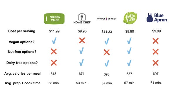 Here's how the top 5 services compare.