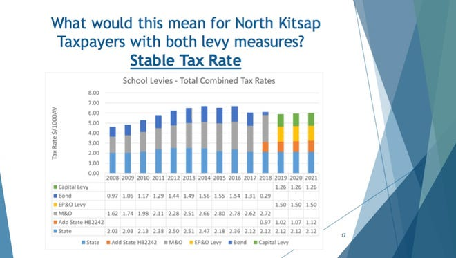 """North Kitsap School District officials project the combined rate for state and local school taxes will remain fairly stable from 2018 through 2022, even if voters approved both a school support levy and a capital levy on the Feb. 13 ballot. The """"EP&O"""" levy, a new school support levy, would replace the """"M&O"""" levy that expires in 2018. In 2018, the impact of """"HB2242,"""" a state education tax, is mitigated by an expiring bond."""