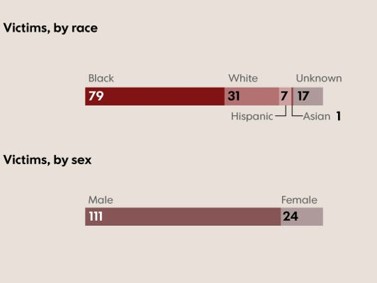Victims by race and sex