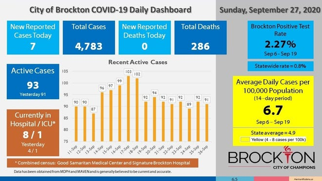 Brockton's COVID-19 Daily Dashboard for Sunday, Sept. 27, 2020.
