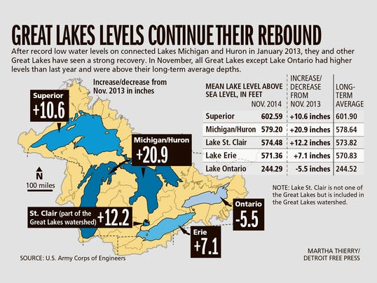Dfp Great Lakes Levels Map