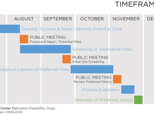 Timeline of scheduled events.