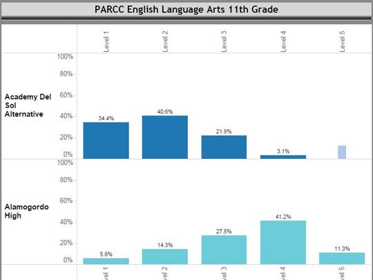 APS students did well on PARCC's English Language Art exam for 11th grade.