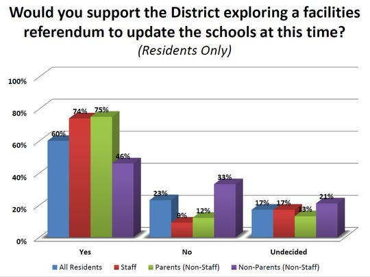 According to this graph from School Perceptions, 60 percent of residents would support the district exploring a facilities referendum now.