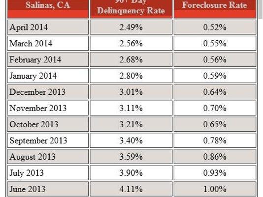 Foreclosures April.jpg
