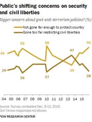 Poll results from the Pew Research Center looking at
