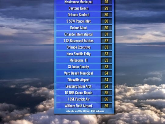 Temperatures along the Space and Treasure coasts dipped