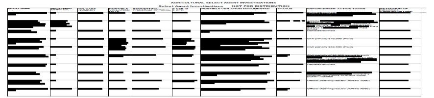 635763674794550389 Redactions by USDA select agent enforcement actions