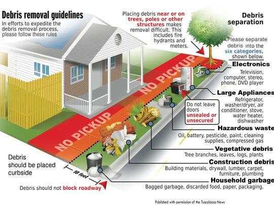 Recovery managers provide this diagram to assist survivors in their cleanup effort. Published with permission of the Tuscaloosa News.
