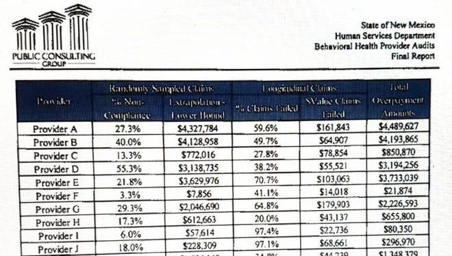 The far right column shows how much each of the 15 providers was accused of overbilling Medicaid in the 2013 PCG audit, for a grand total of $35,980,649. (Provider A) Presbyterian Medical Services $4,489,627 (Provider B) Valencia Counseling Services Inc. $4,193,865 (Provider C) Easter Seals El Mirador $850,870 (Provider D) Pathways Inc. $3,194,256 (Provider E) Hogares Inc. $3,733,039 (Provider F) Service Organization for Youth Inc. $21,874 (Provider G) Border Area Mental Health $2,226,593 (Provider H) Counseling Center of Alamogordo $655,800 (Provider I) Partners in Wellness LLC $80,350 (Provider J) Youth Development Inc. $296,970 (Provider K) Southern New Mexico Human Development $1,348,379 (Provider L) Counseling Associates Inc. $2,968,133 (Provider M) Southwest Counseling Center Inc. $1,465,606 (Provider N) Teambuilders Counseling Services Inc. $9,598,544 (Provider O) Families and Youth Inc. $856,745.