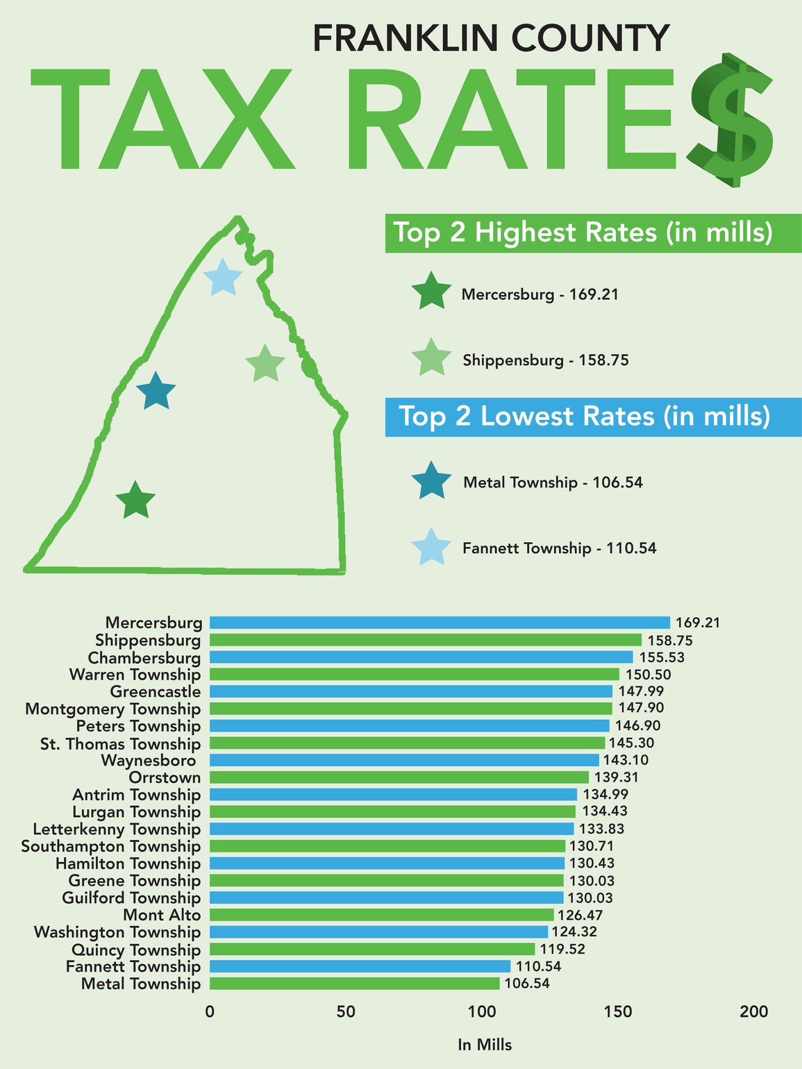 This graphic shows millage rates for communities in