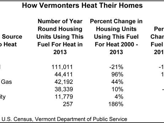 home heating.xls