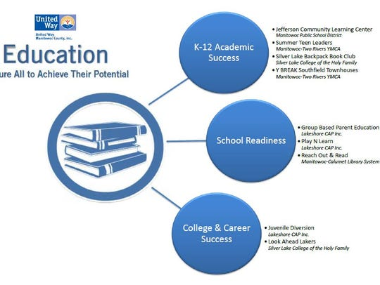 Education initiatives and programs.