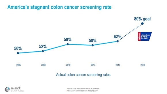 Colon Cancer Awareness A Silent Killer